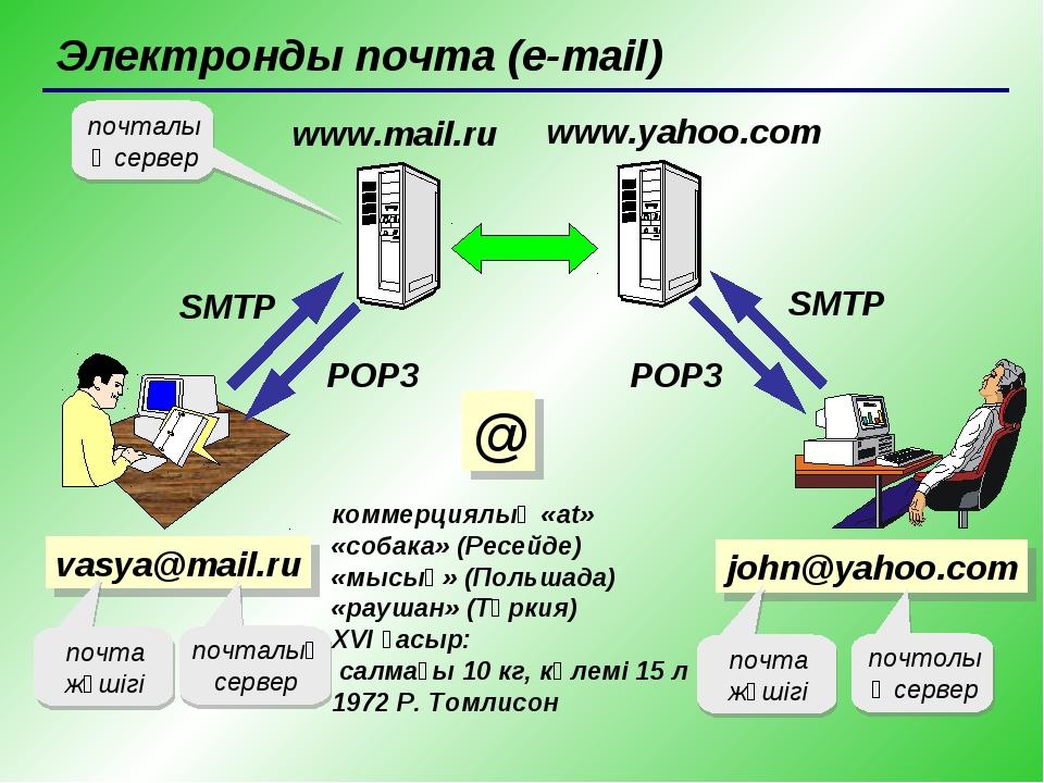 Электронды почта (e-mail) vasya@mail.ru коммерциялық «at» «собака» (Ресейде)...