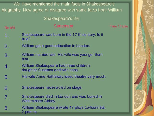 We have mentioned the main facts in Shakespeare's biography. Now agree or di...