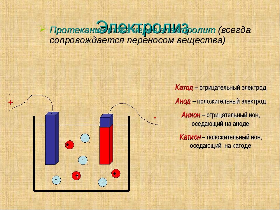 Электролиз Протекание тока через электролит (всегда сопровождается переносом...