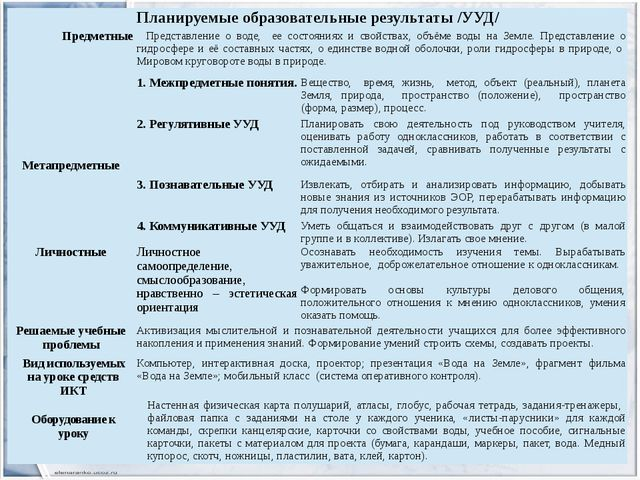 Планируемые образовательные результаты /УУД/ Предметные Представление о воде,...
