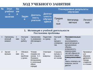 ХОД УЧЕБНОГО ЗАНЯТИЯ № Этап учебного занятия Время Задачи Деятельность учител