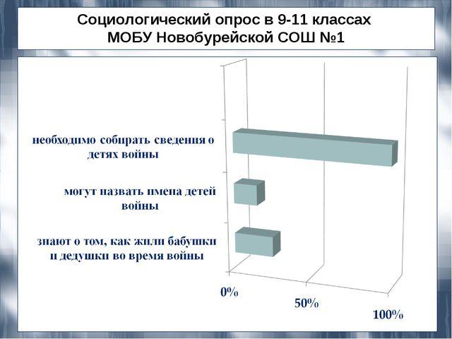 Социологический опрос в 9-11 классах МОБУ Новобурейской СОШ №1