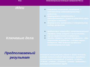 Тема Интеллектуальный потенциал завтрашней России Идеи развивать позитивное о
