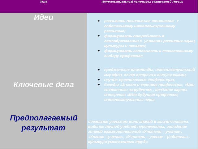 Тема Интеллектуальный потенциал завтрашней России Идеи развивать позитивное о...