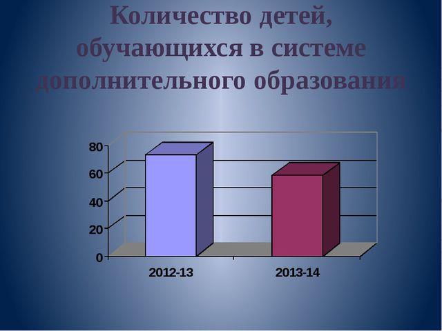 Количество детей, обучающихся в системе дополнительного образования