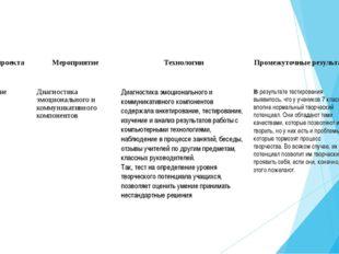 Этап проекта Мероприятие Технологии Промежуточные результаты Внедрение проект