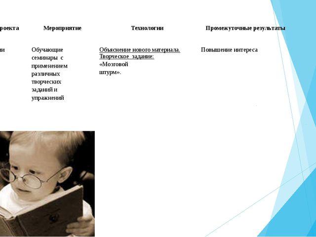 Этап проекта Мероприятие Технологии Промежуточные результаты Реализации проек...