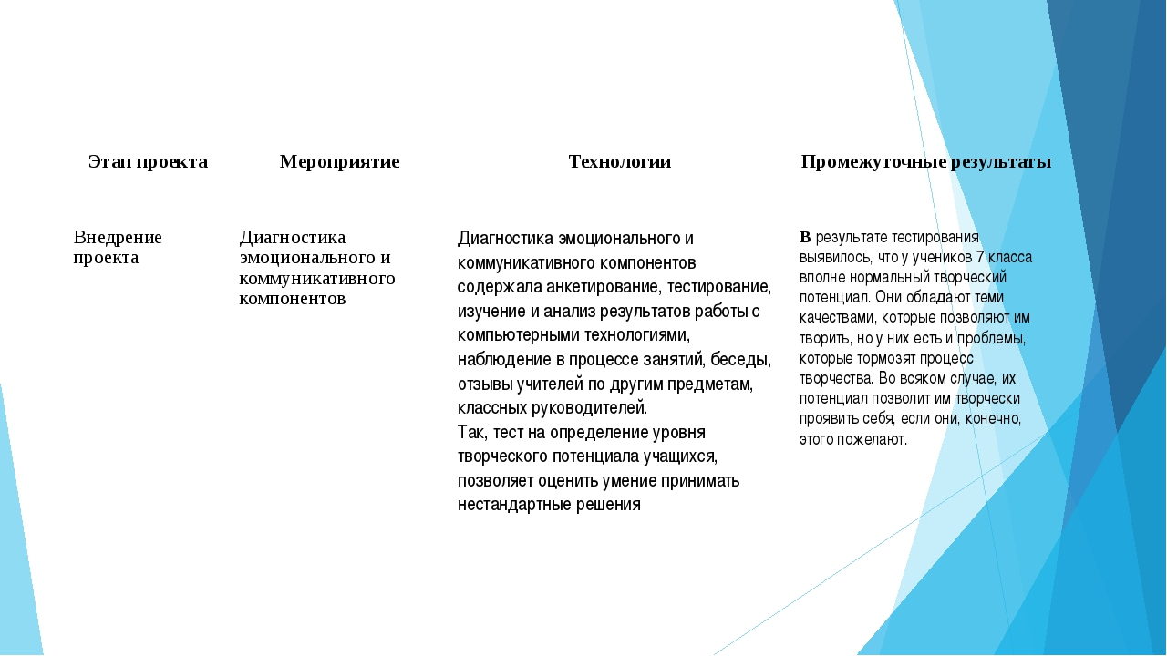 Этап проекта Мероприятие Технологии Промежуточные результаты Внедрение проект...