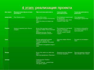 4 этап: реализация проекта День неделиНепосредственно образовательная деятел