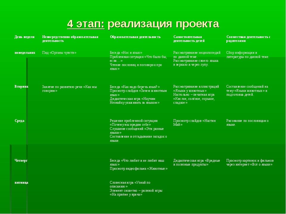 4 этап: реализация проекта День неделиНепосредственно образовательная деятел...