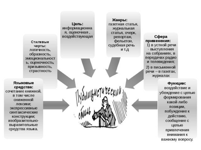 Функции: воздействие и убеждение с целью формирования какой-либо позиции, поб...