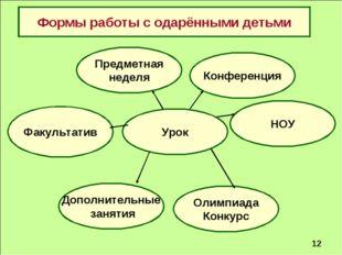Формы работы с одарёнными детьми Факультатив Конференция Урок НОУ Дополнитель