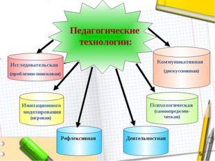 Коммуникативная (дискуссионная) Рефлексивная Имитационного моделирования (игр