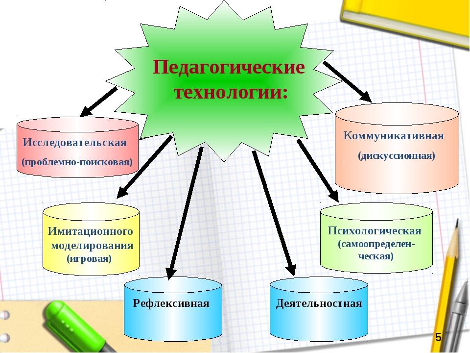 Коммуникативная (дискуссионная) Рефлексивная Имитационного моделирования (игр...