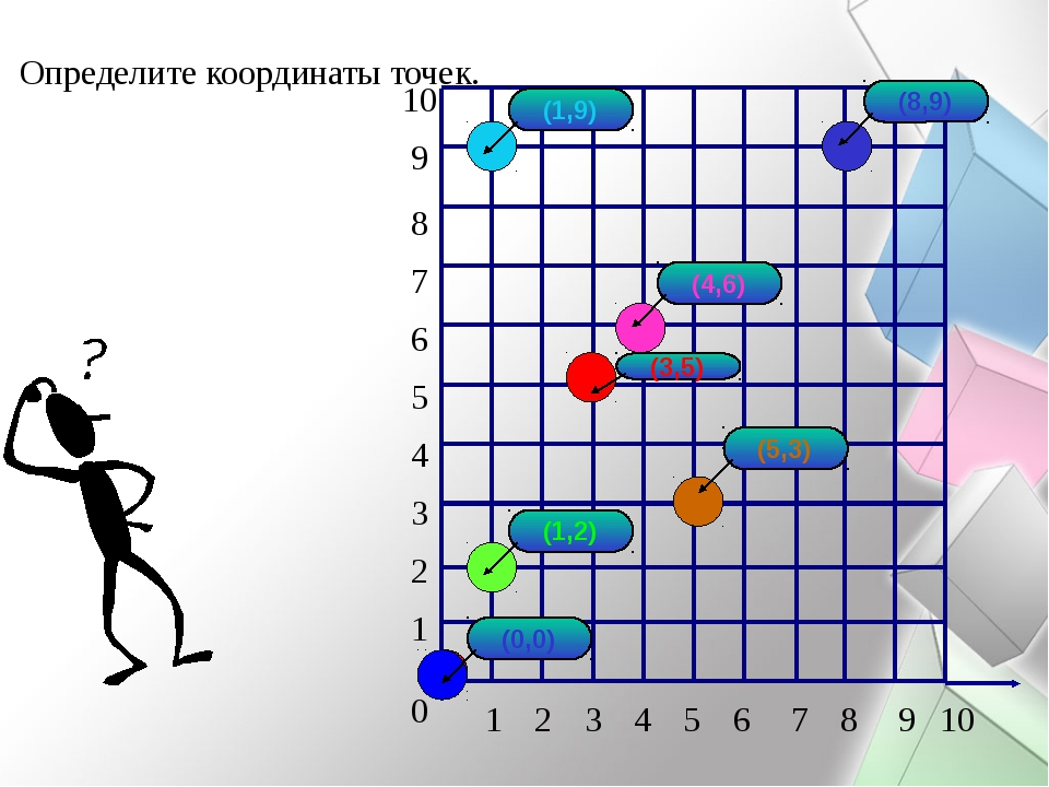 1 2 3 5 4 7 6 8 10 9 1 2 3 5 4 7 6 8 10 9 0 Определите координаты точек. (1,...