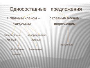 Односоставные предложения с главным членом – с главным членом - сказуемым под