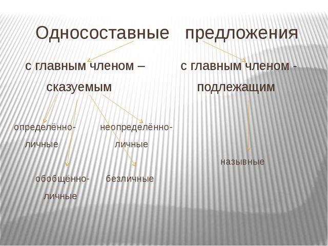Односоставные предложения с главным членом – с главным членом - сказуемым под...