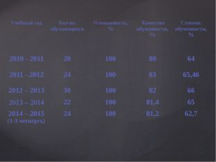 Учебный год Кол-во обучающихся Успеваемость, % Качество обученности, % Степен
