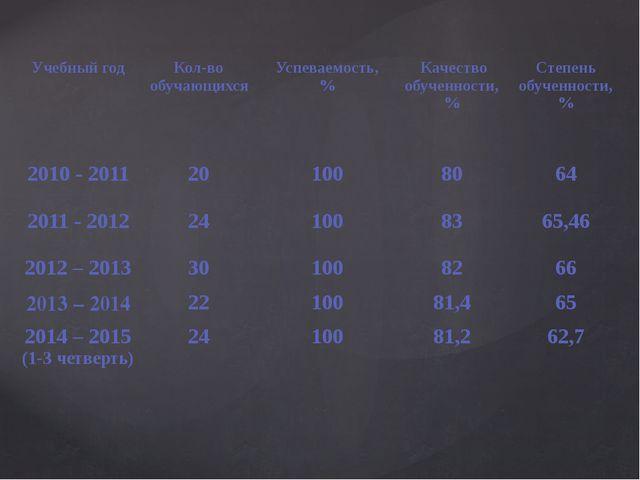Учебный год Кол-во обучающихся Успеваемость, % Качество обученности, % Степен...