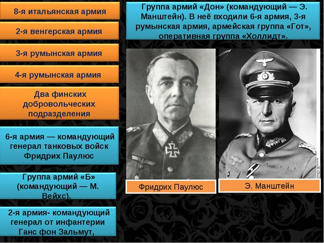 Фридрих Паулюс Э. Манштейн
