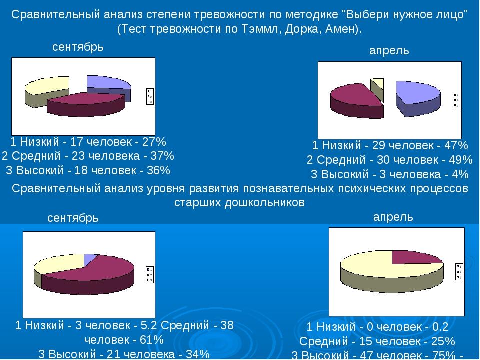 1 Низкий - 17 человек - 27% 2 Средний - 23 человека - 37% 3 Высокий - 18 чело...
