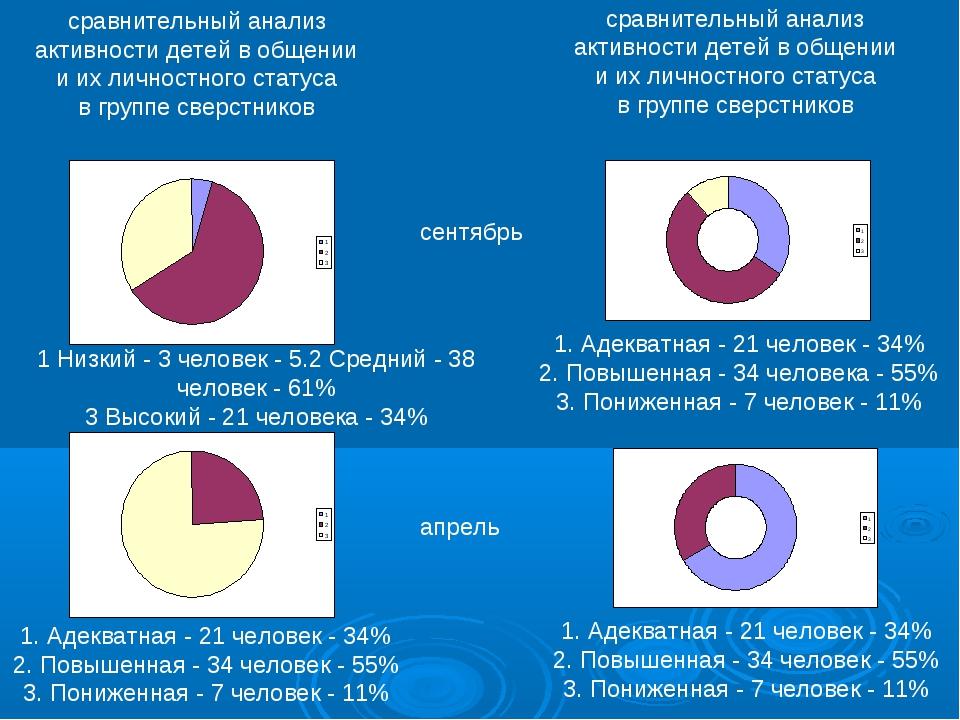 сравнительный анализ активности детей в общении и их личностного статуса в гр...