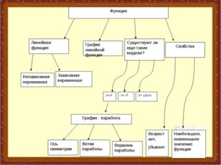 У=х2 У= х3 У= 100/х График - парабола Ось симметрии Ветви параболы Вершина па