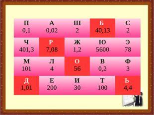 П 0,1А 0,02Ш 2Б 40,13С 2 Ч 401,3Р 7,08Ж 1,2Ю 5600Э 78 М 101Л 4О 56