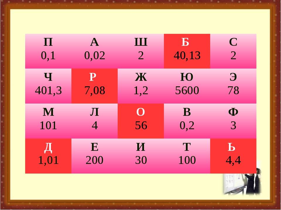 П 0,1А 0,02Ш 2Б 40,13С 2 Ч 401,3Р 7,08Ж 1,2Ю 5600Э 78 М 101Л 4О 56...