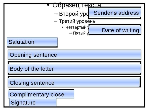 Sender's address Date of writing Salutation Opening sentence Body of the let...