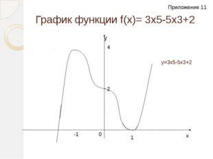 График функции f(x)= 3x5-5х3+2 y y=3x5-5х3+2 2 1 -1 4 0 x Приложение 11 Прило