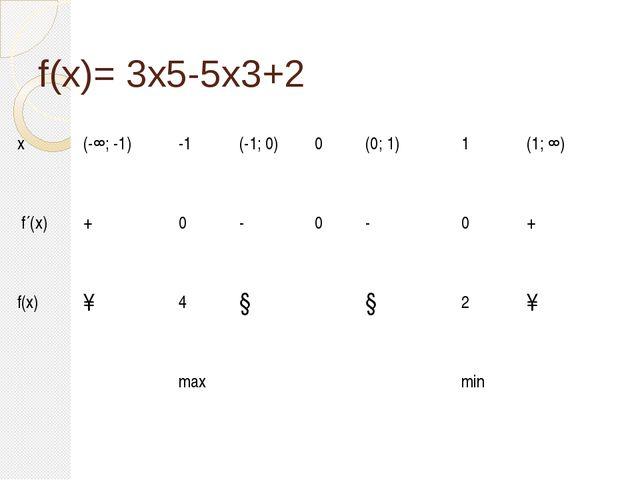 f(x)= 3x5-5х3+2 x (-∞; -1) -1 (-1; 0) 0 (0; 1) 1 (1; ∞) f´(x) + 0 - 0 - 0 + f...