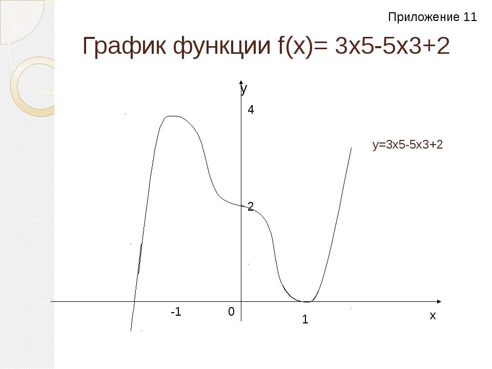 График функции f(x)= 3x5-5х3+2 y y=3x5-5х3+2 2 1 -1 4 0 x Приложение 11 Прило...