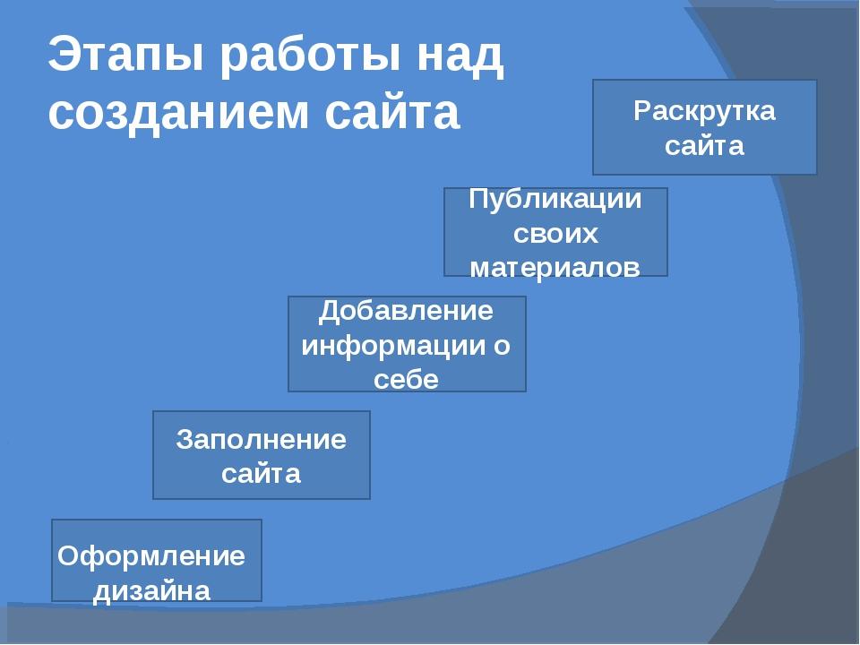 Этапы работы над созданием сайта Заполнение сайта Добавление информации о себ...