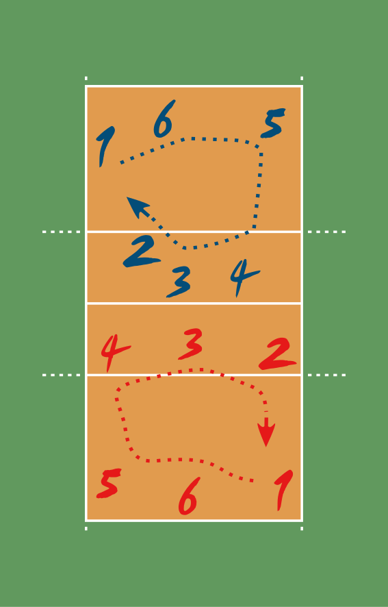 https://upload.wikimedia.org/wikipedia/commons/thumb/5/59/VolleyballRotation.svg/567px-VolleyballRotation.svg.png