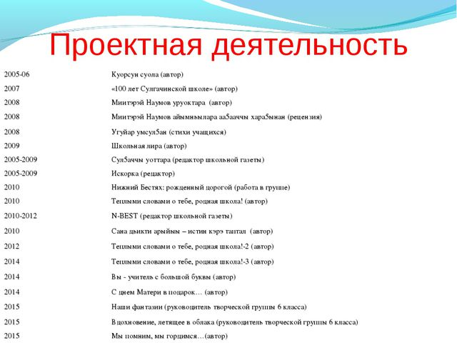 Проектная деятельность 2005-06Куорсун суола (автор) 2007«100 лет Сулгачинск...