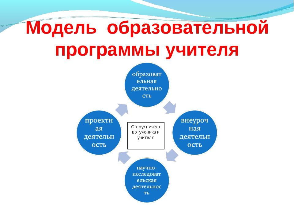 Модель образовательной программы учителя Сотрудничество ученика и учителя