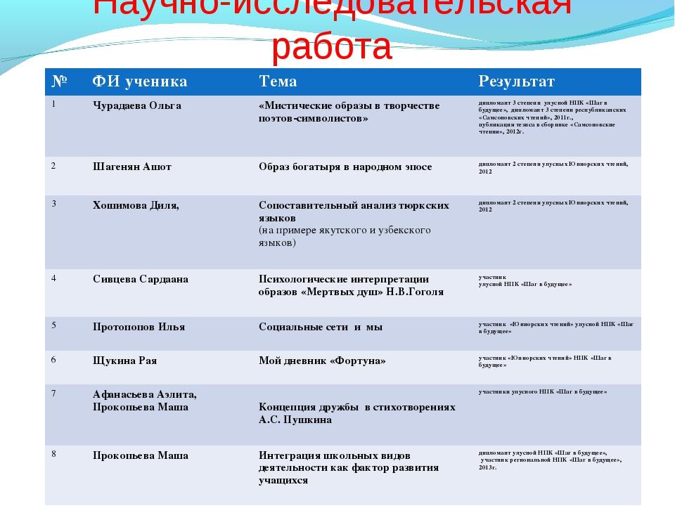 Научно-исследовательская работа №ФИ ученика Тема Результат 1Чурадаева Оль...