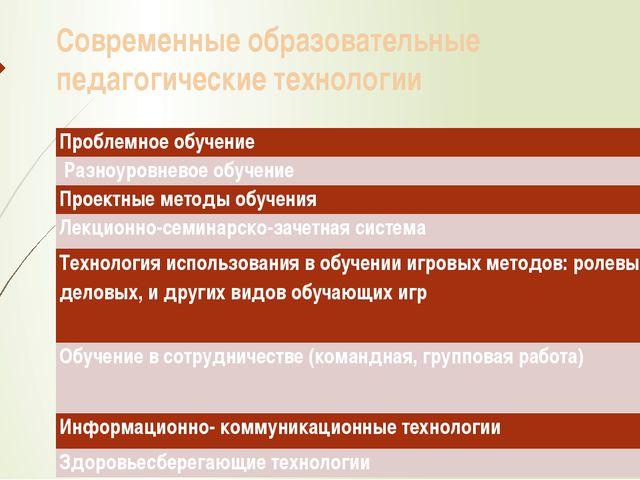 Современные образовательные педагогические технологии Проблемное обучение Раз...