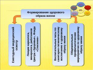 Формирование ЗОЖ Формирование здорового образа жизни Ежегодный медицинский ос