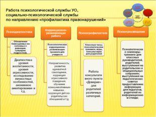 Формирование ЗОЖ Работа психологической службы УО, социально-психологической