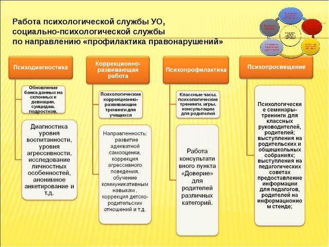 Формирование ЗОЖ Работа психологической службы УО, социально-психологической...