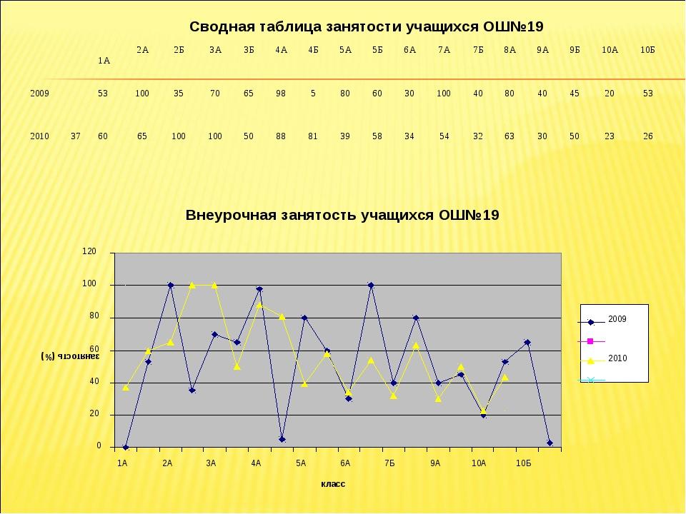 Сводная таблица занятости учащихся ОШ№19  1А2А2Б3А3Б4А4Б5А5Б6А7А...