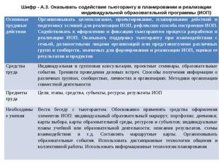 Шифр - А.3. Оказывать содействие тьюторанту в планировании и реализации индив