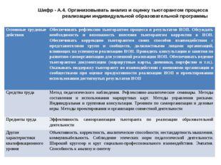 Шифр - А.4. Организовывать анализ и оценку тьюторантом процесса реализации ин