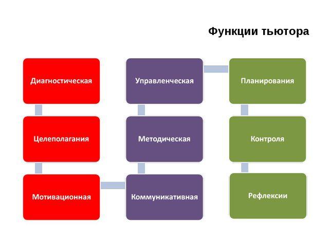 Функции тьютора