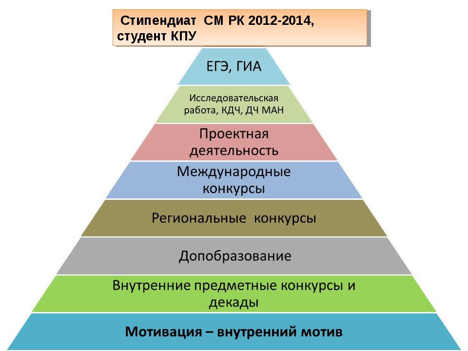 Стипендиат СМ РК 2012-2014, студент КПУ