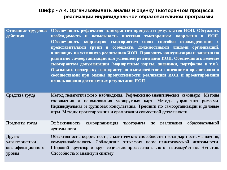 Шифр - А.4. Организовывать анализ и оценку тьюторантом процесса реализации ин...