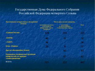 Государственная Дума Федерального Собрания Российской Федерации четвертого Со