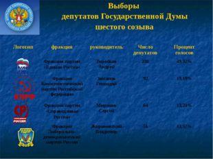 Выборы депутатов Государственной Думы шестого созыва Логотип фракция руководи